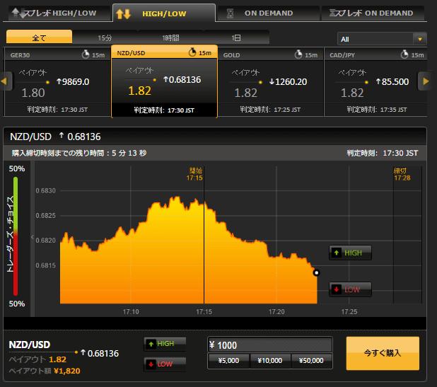 為替相場のグラフ
