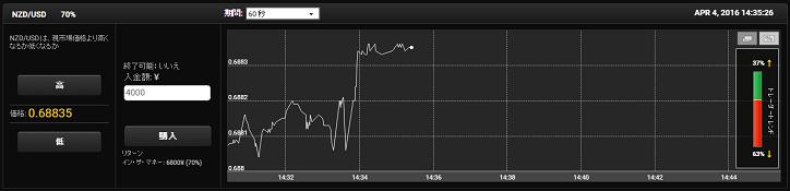 プラットフォームのチャートによる直近の状況