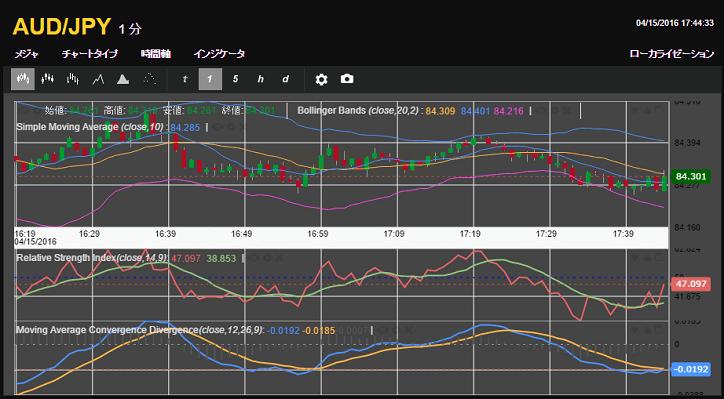 RSIの上昇傾向とMACDのクロス